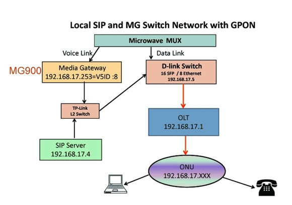 E1 to SIP Network - Successful case - Niceuc - Unified Communication