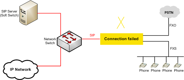 FXO / FXS to VoIP - Solutions - Niceuc - Unified Communication | One