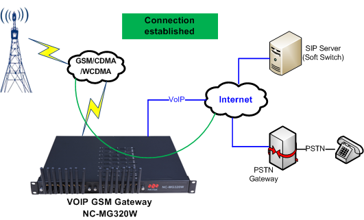 GSM / CDMA / WCDMA to VoIP - Solutions - Niceuc - Unified ... Voip Gateway Wiring Diagram on ivr diagram, digital camera diagram, access control system diagram, ip camera diagram, wireless lan diagram, worm diagram, cisco diagram, vpn diagram, amplifier diagram, server diagram, hard drive diagram, sip diagram, lcd monitor diagram, mouse diagram, mobile phone diagram, network storage diagram, usb hub diagram,